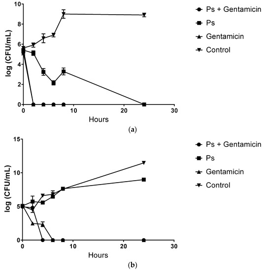 Bactericidal Effect of Pterostilbene Alone and in Combination with Gentamicin against Human Pathogenic Bacteria