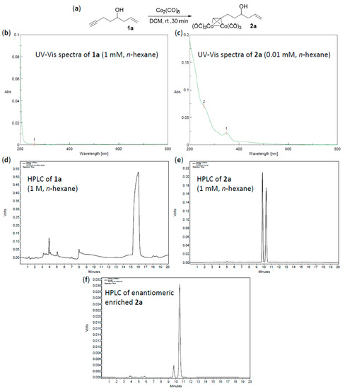 Separation of Alkyne Enantiomers by Chiral Column HPLC Analysis of Their Cobalt-Complexes