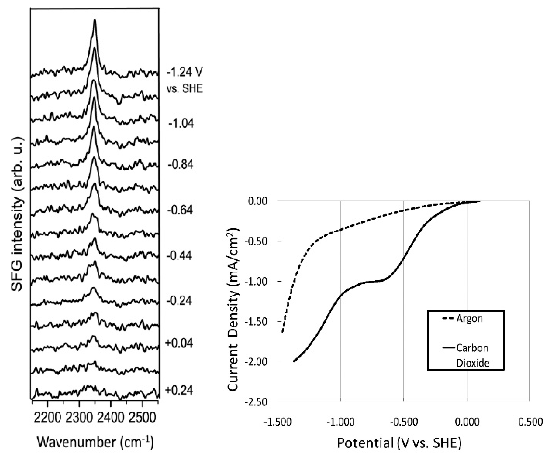 Carbon Based Molecules Liquid At Room Temperature