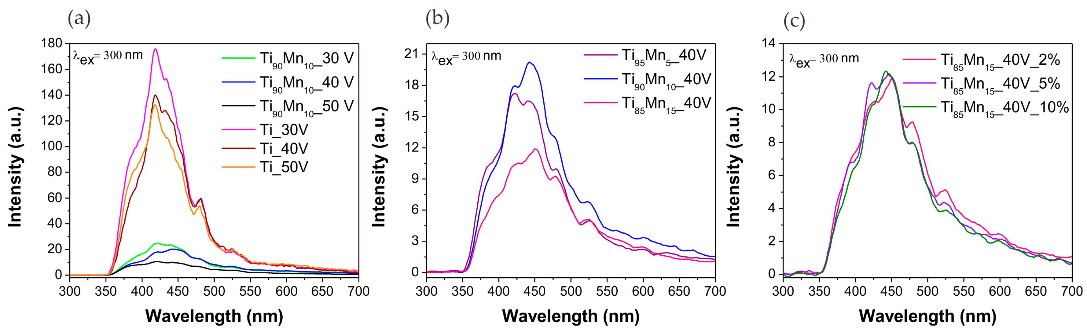 Molecules | Free Full-Text | Self-Organized TiO2–MnO2