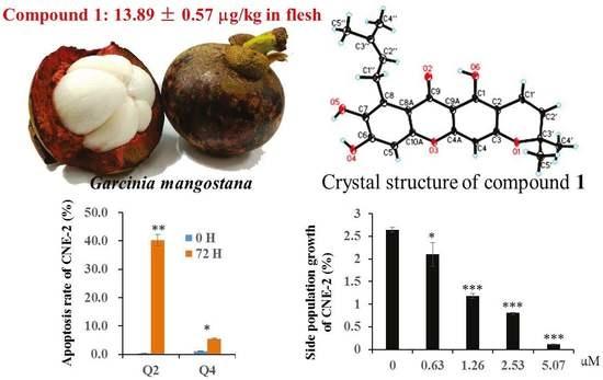 http://www.mdpi.com/molecules/molecules-22-00683/article_deploy/html/images/molecules-22-00683-ag-550.jpg