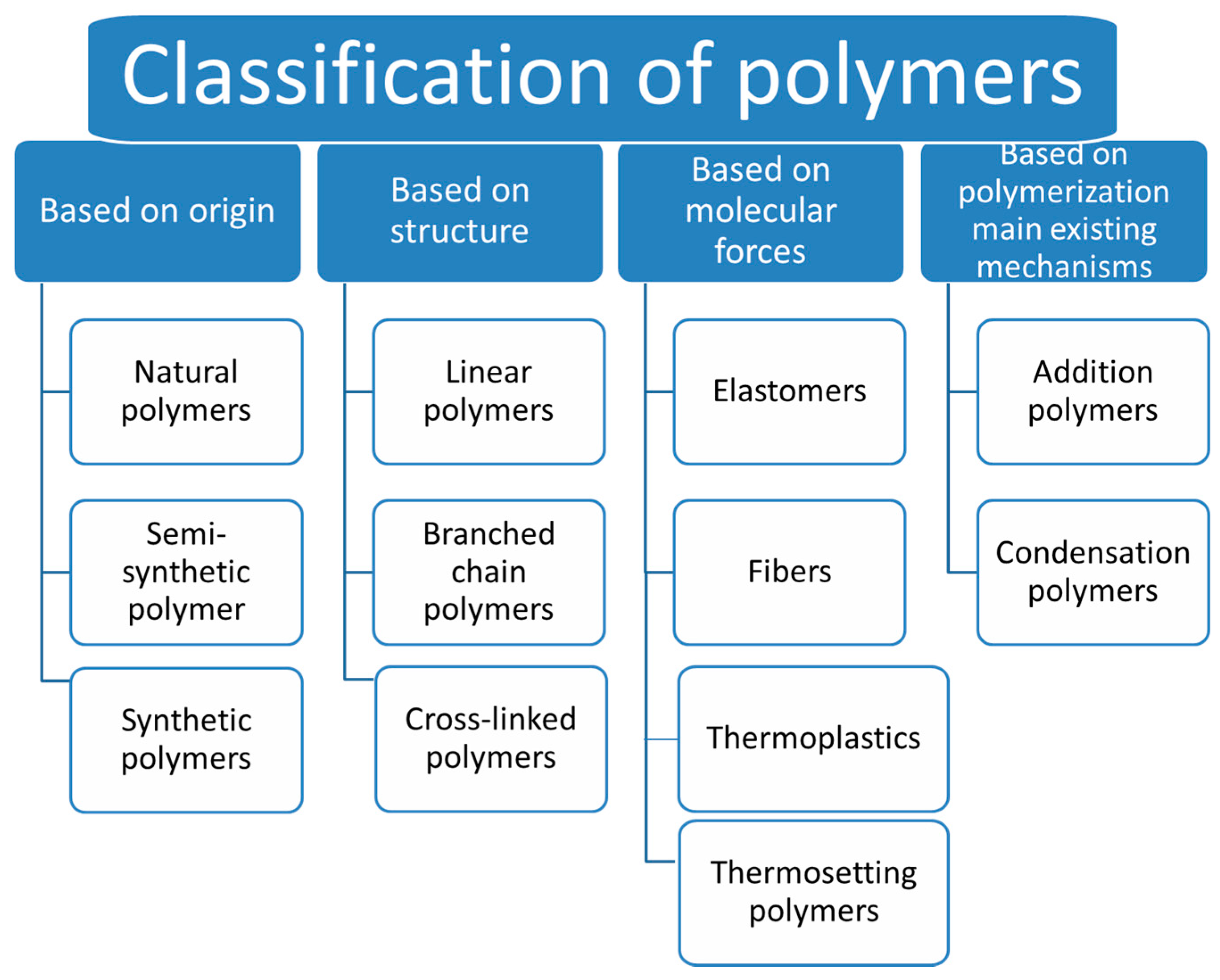 what are natural and synthetic polymers