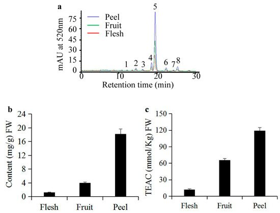 anthocyanin research paper They have been the center point of the research in many anthocyanin extraction from plant tissues: anthocyanin and ascorbic acid degradation in.