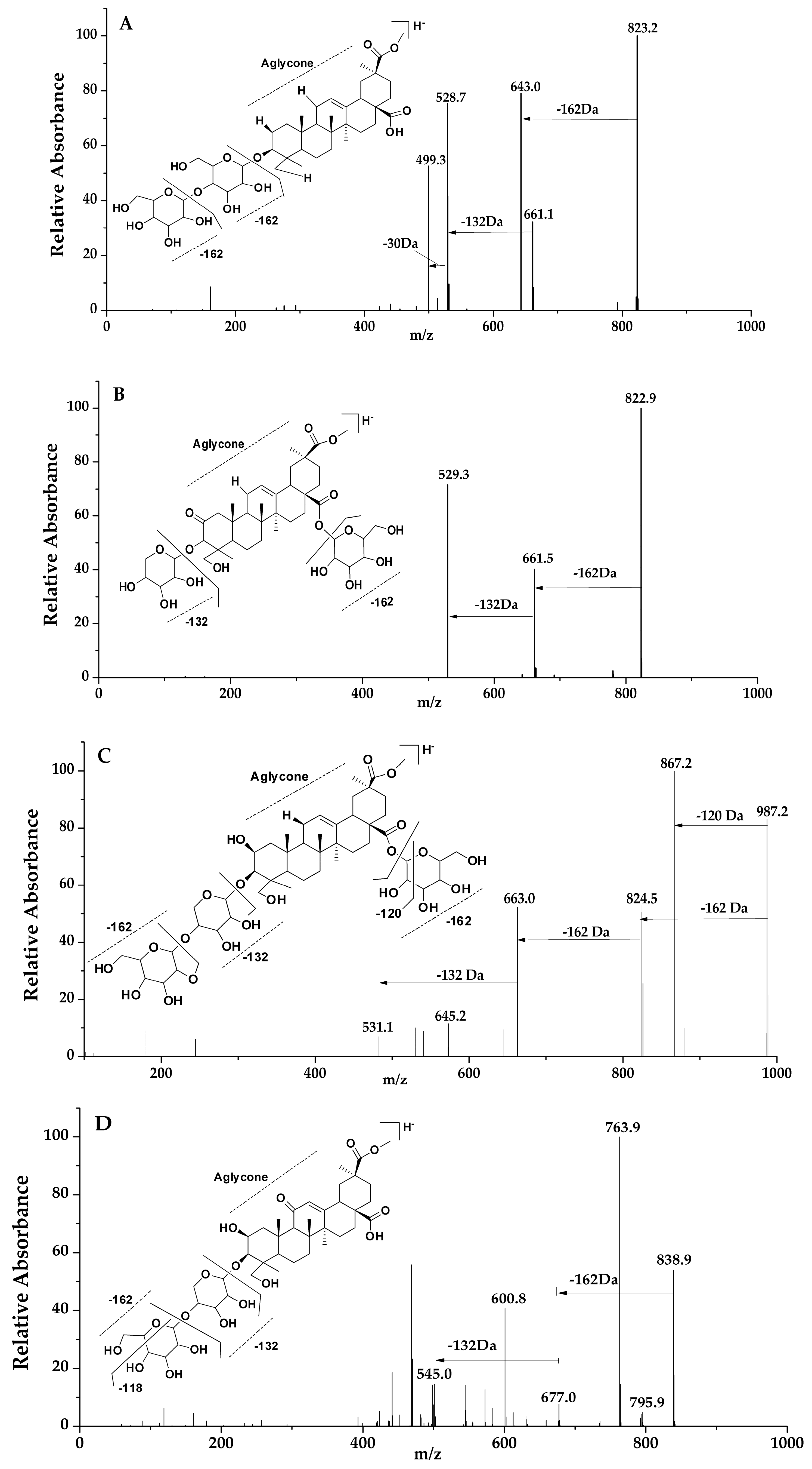 Molecules | Free Full-Text | Comparative Analysis of Saponins from