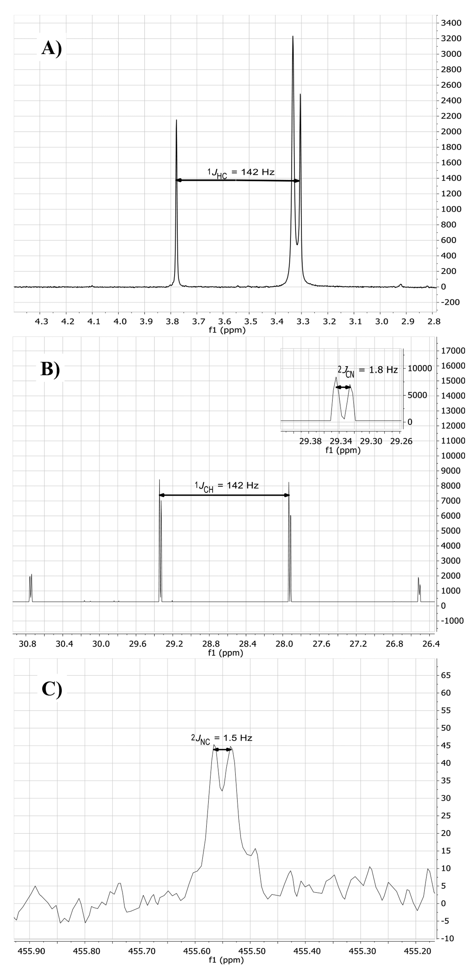 Molecules | Free Full-Text | 15N-, 13C- and 1H-NMR Spectroscopy