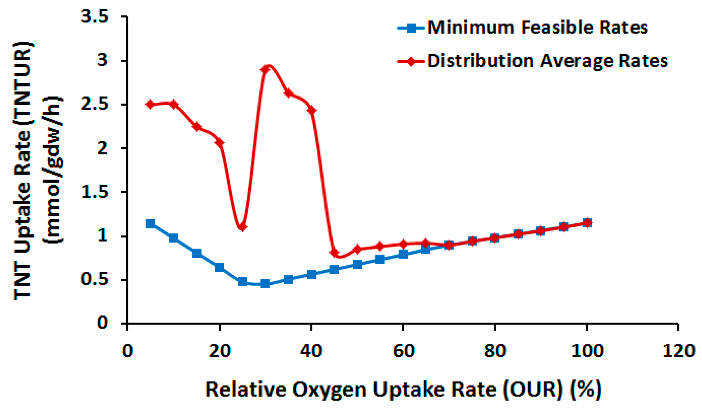 analysis of oxygen uptake Isotope analysis is the  may vary with temperature and location and that growth rates of phytoplankton may affect their uptake of  the oxygen isotope record.