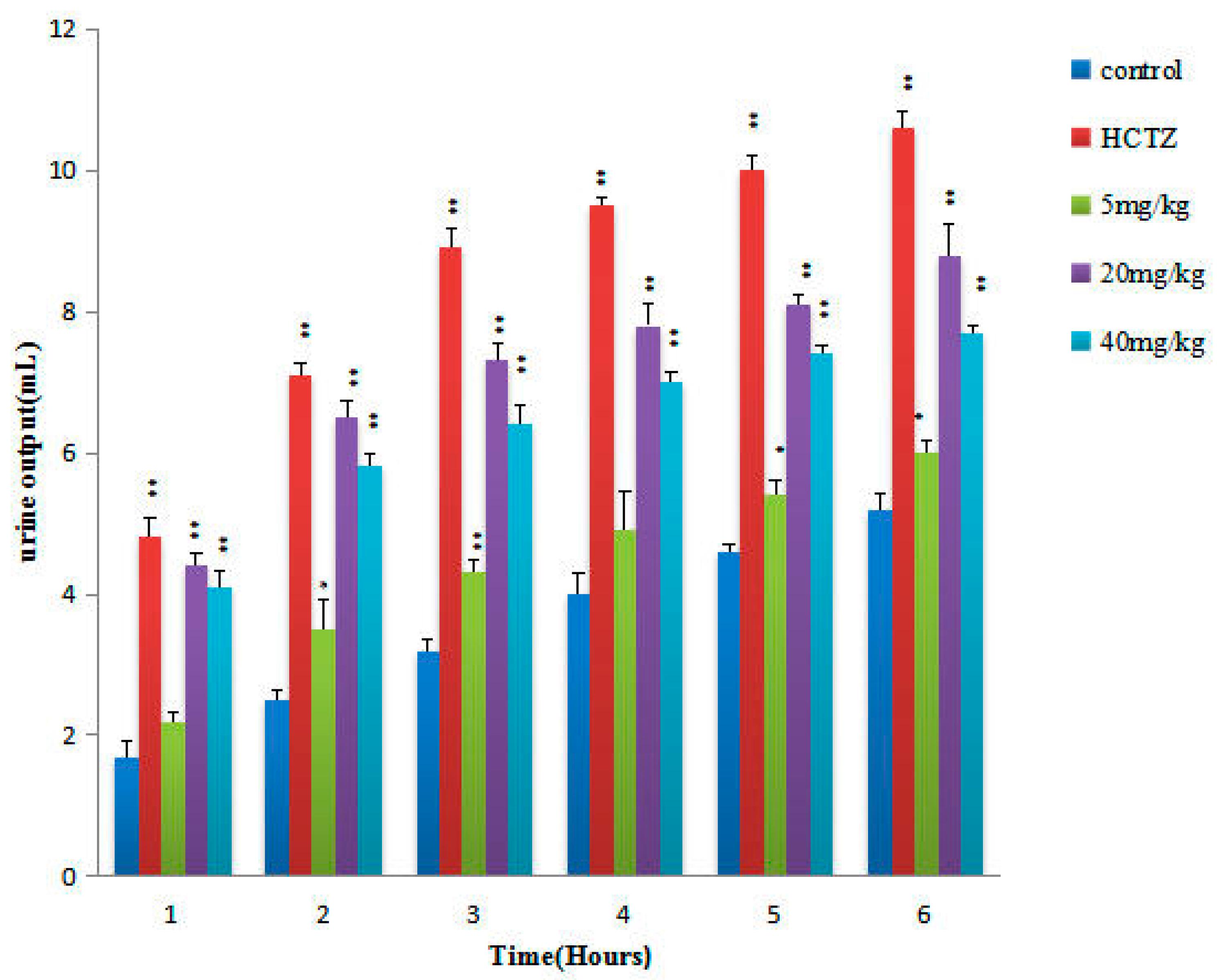 Compatibility of Baclofen, Carvedilol, Hydrochlorothiazide ...