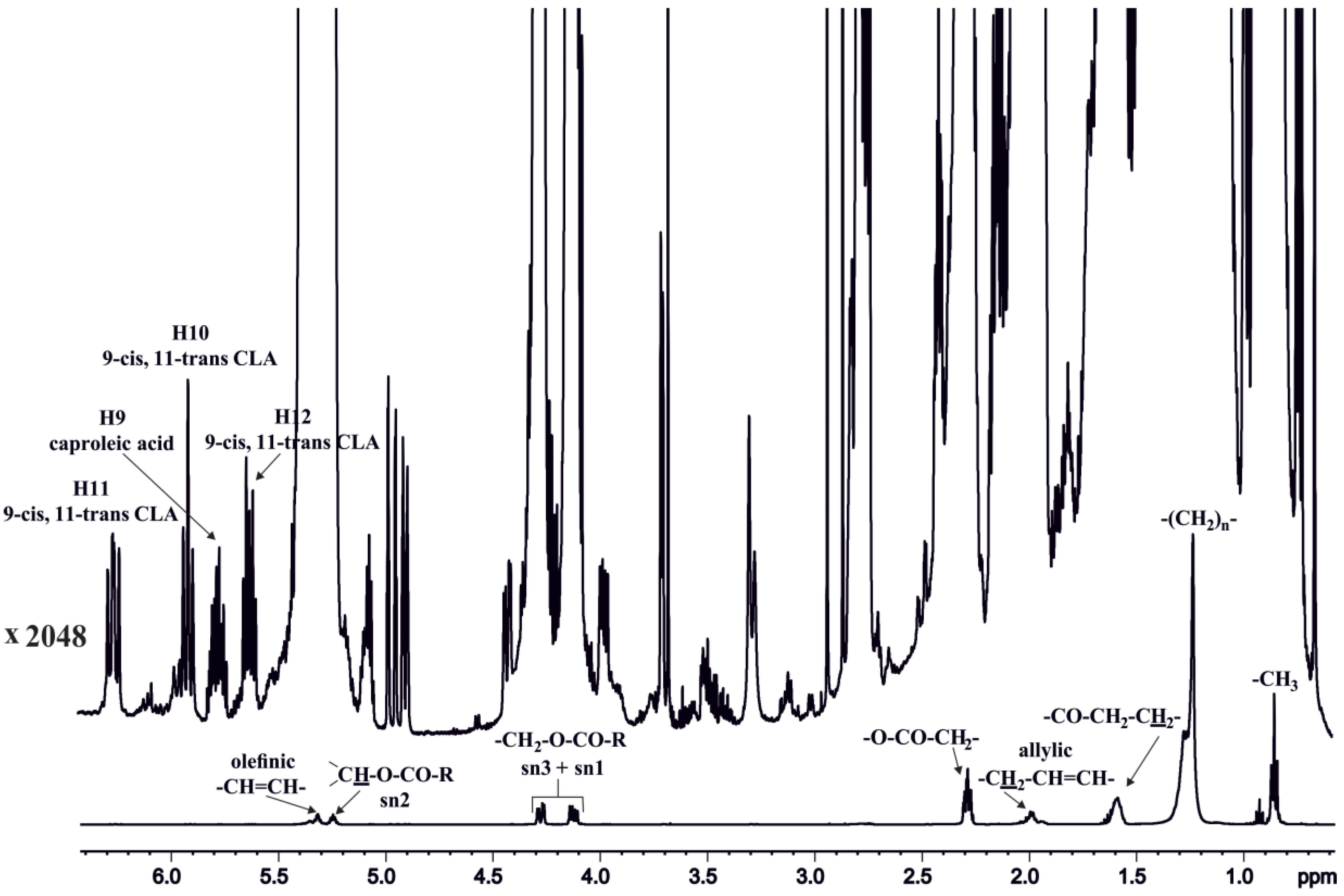 Molecules | Free Full-Text | High Resolution NMR Spectroscopy as a