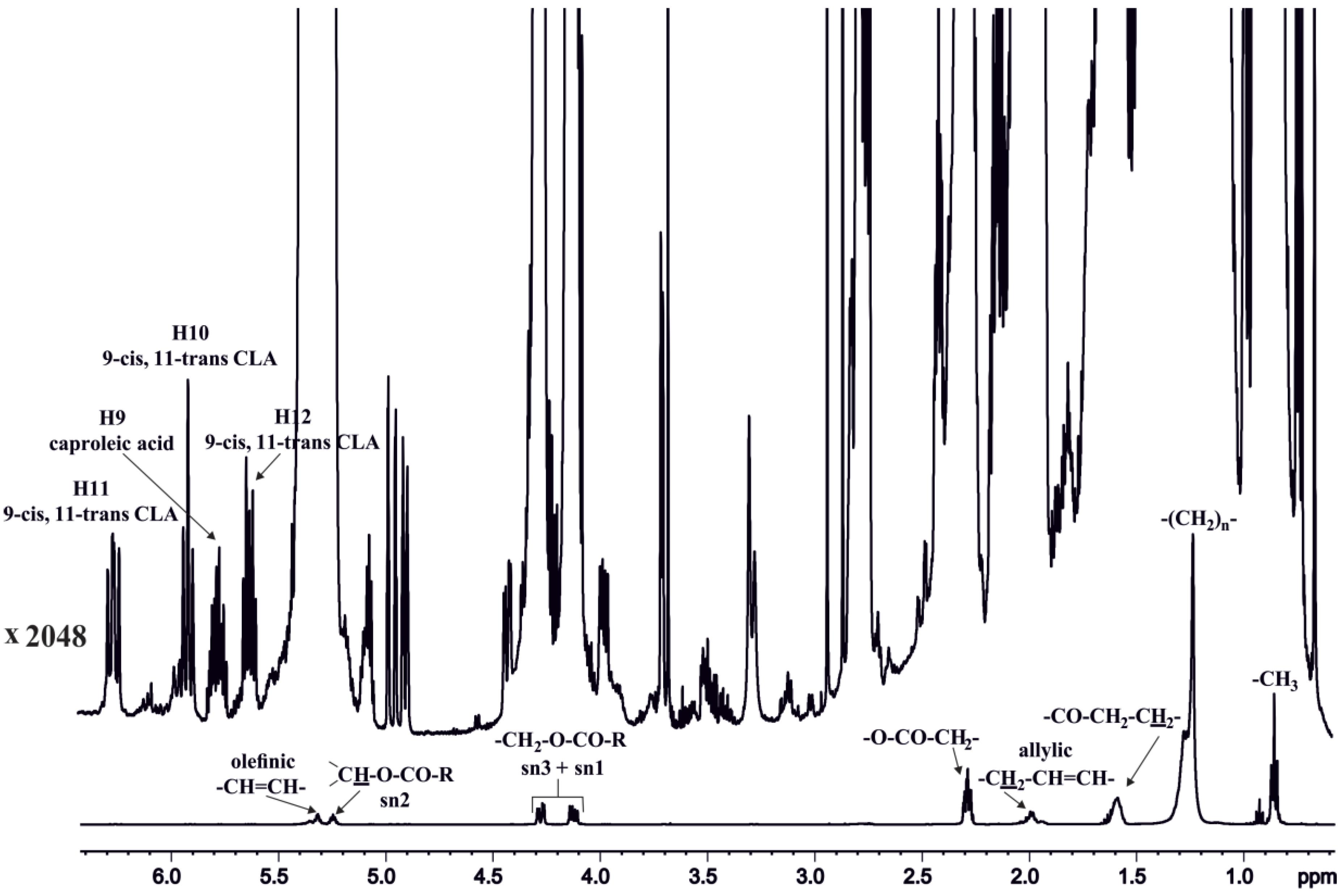 Molecules | Free Full-Text | High Resolution NMR