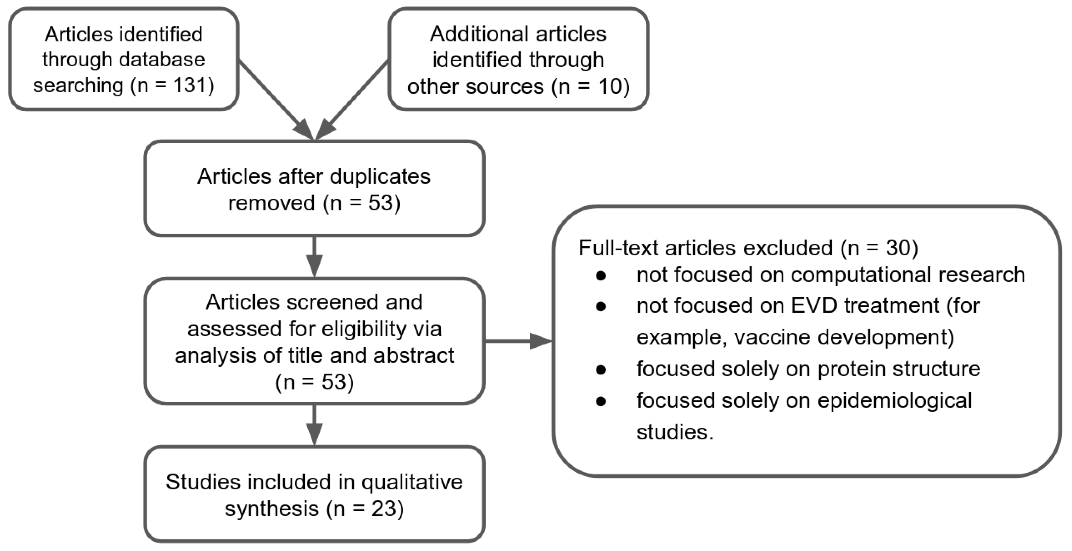 Molecules | Free Full-Text | A Systematic Review of