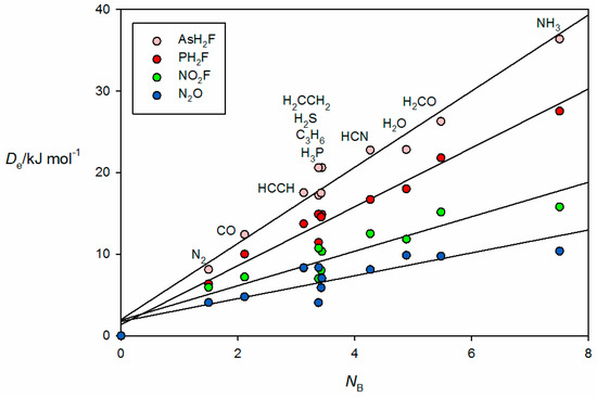Molecules Special Issue Halogen Bonds And Beyond