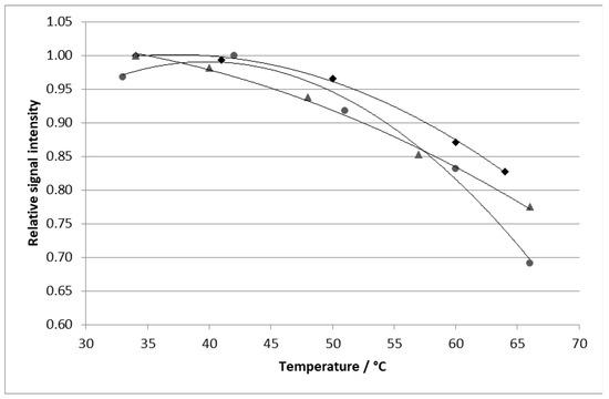 Lanthanide-sensitized luminescence dating