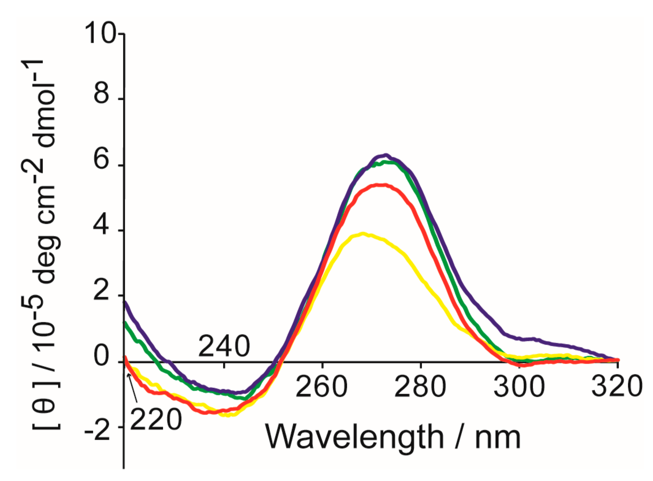 Molecules Free Full Text Dna G Wire Formation Using An Wiring For 99 Suzuki 300 22 01991 G005