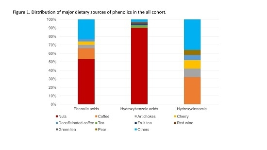 Molecules, Vol. 22, Pages 2159: Dietary Consumption of Phenolic Acids and Prostate Cancer: A Case-Control Study in Sicily, Southern Italy