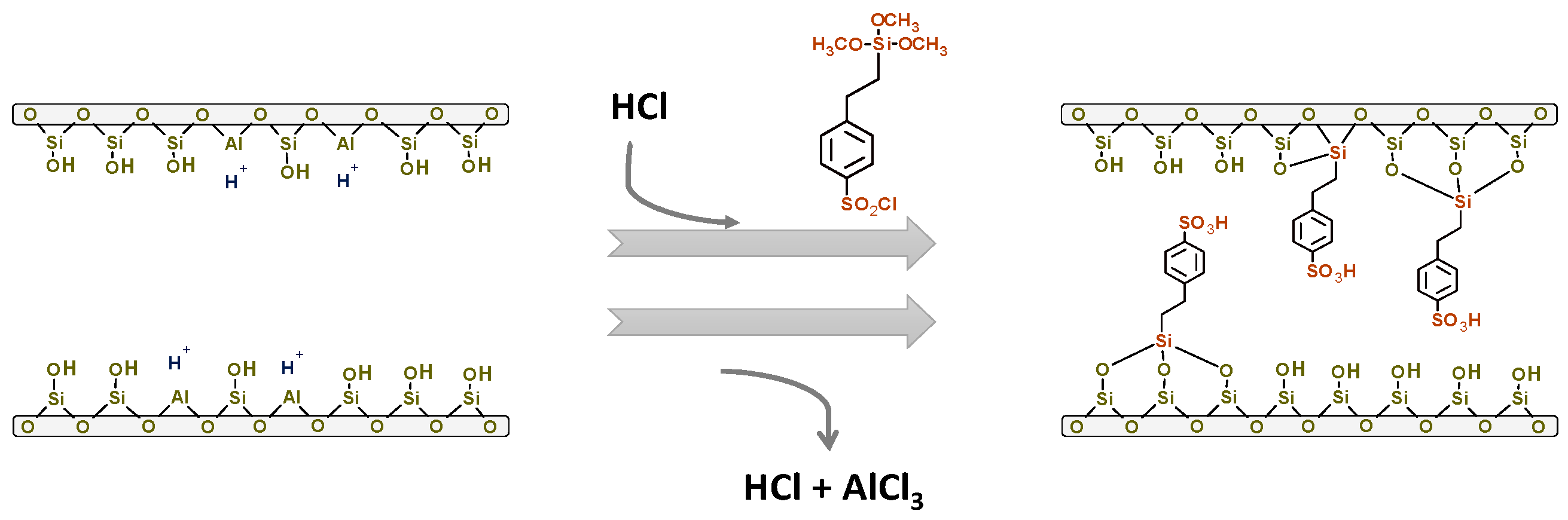 Molecules | Free Full-Text | Sulfonic Acid Functionalization