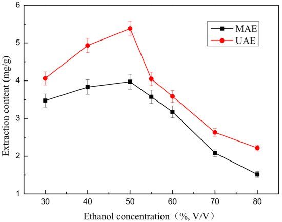extraction of ethanol essay Extraction of ethanol with higher carboxylic acid solvents and their in a screening exercise for ethanol-selective extraction in previous papers.