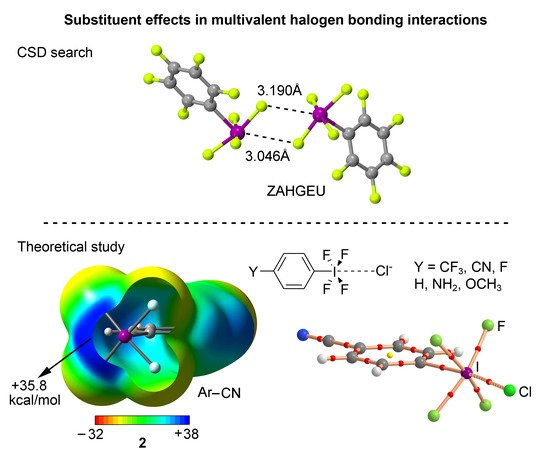 Molecules | Special Issue : Halogen Bonds and Beyond