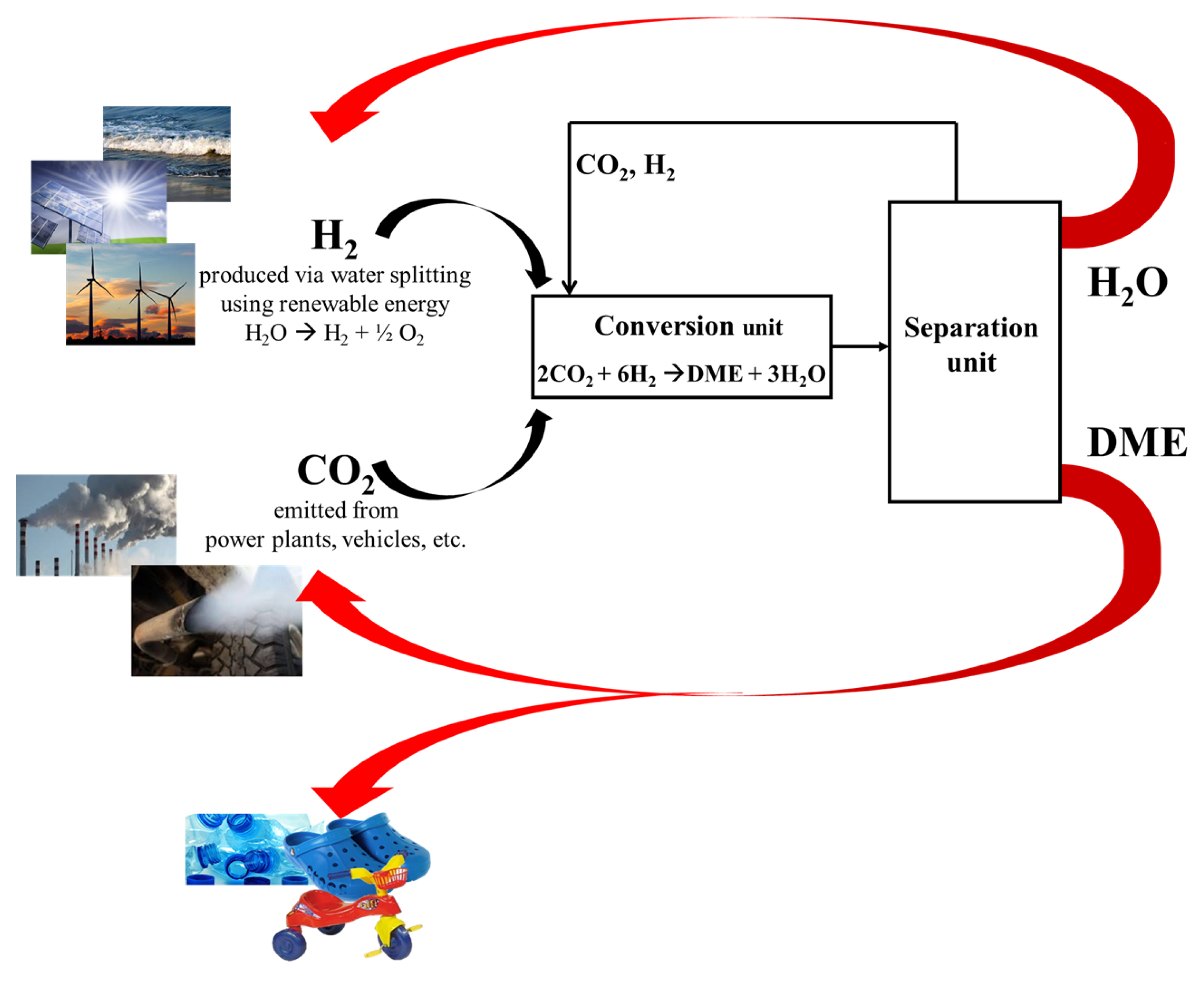 Molecules Free Full Text Co2 Recycling To Dimethyl Ether State Navistar Ht 570 Engine Diagram 23 00031 G001