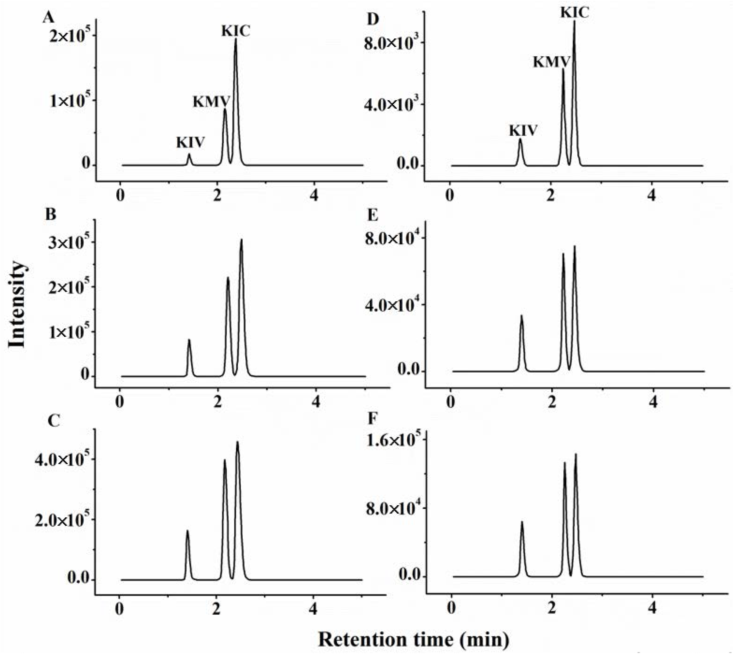 Molecules free full text determination of branched chain keto no pooptronica Images