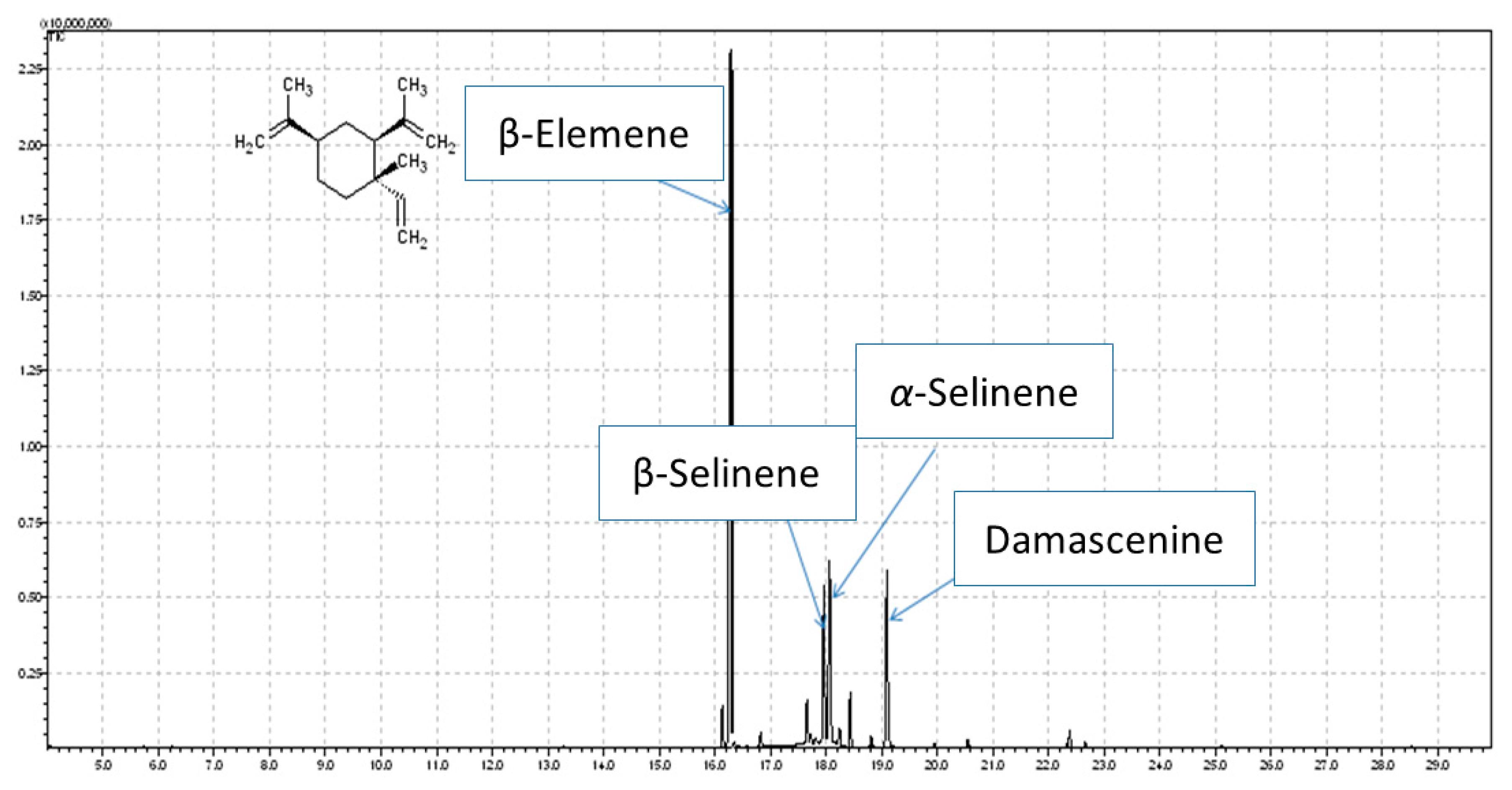 Molecules Free Full Text Nigella Damascena L Essential Oila Palomino Wiring Diagram 2008 23 00256 G001