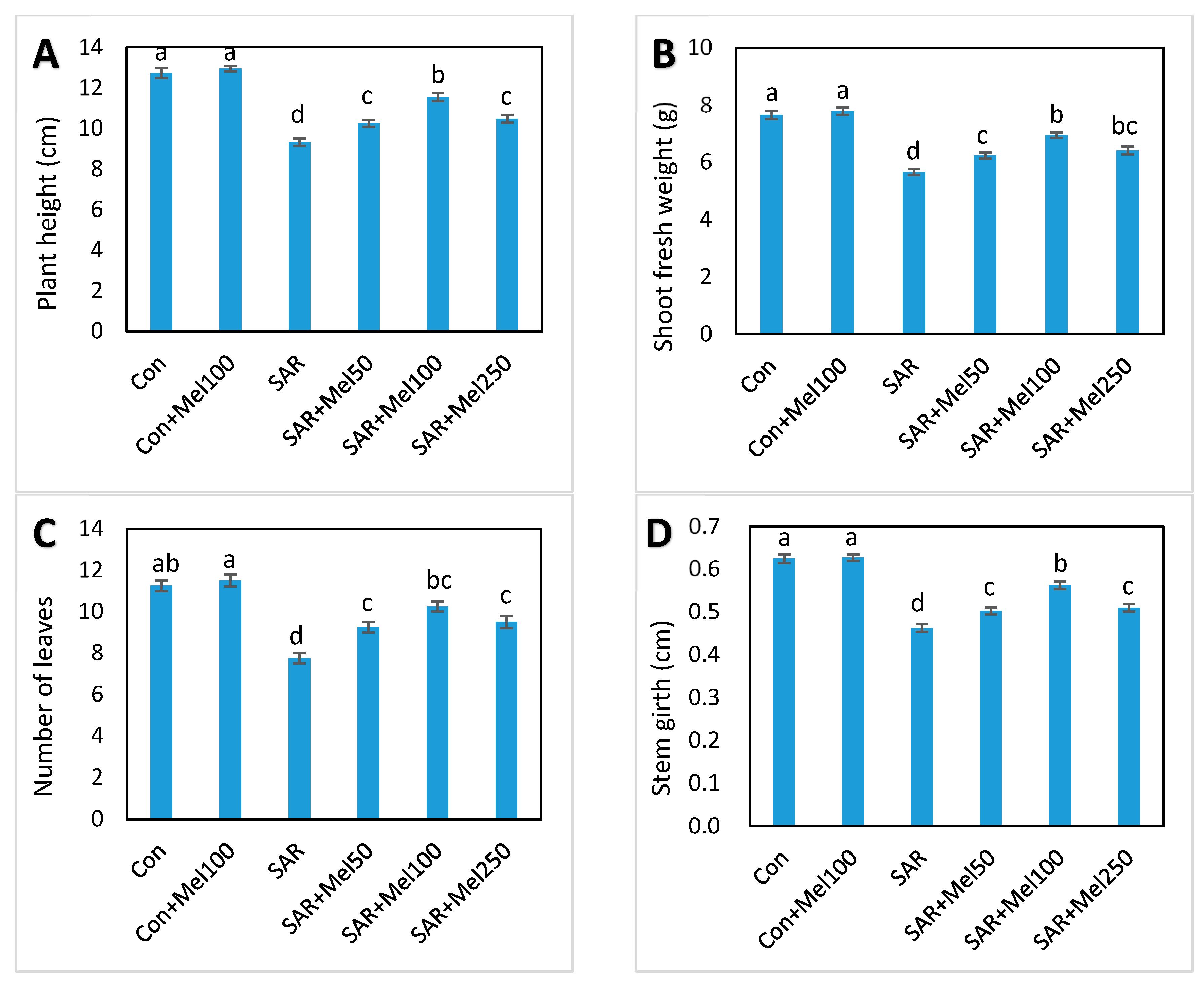 Molecules free full text exogenous melatonin mitigates acid no pooptronica Choice Image