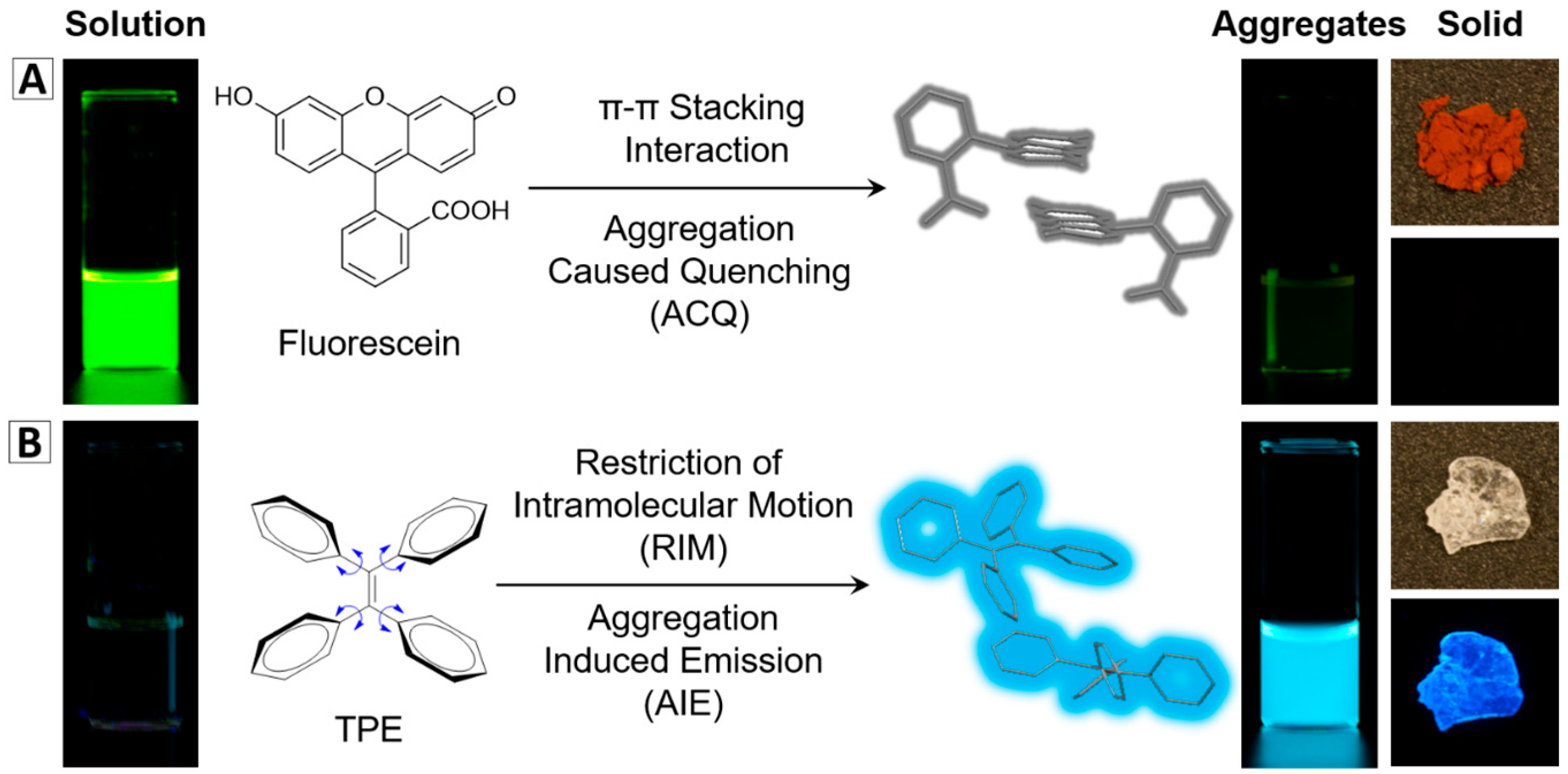 ( A ) ( a ) Synthesis of a novel aggregation-induced