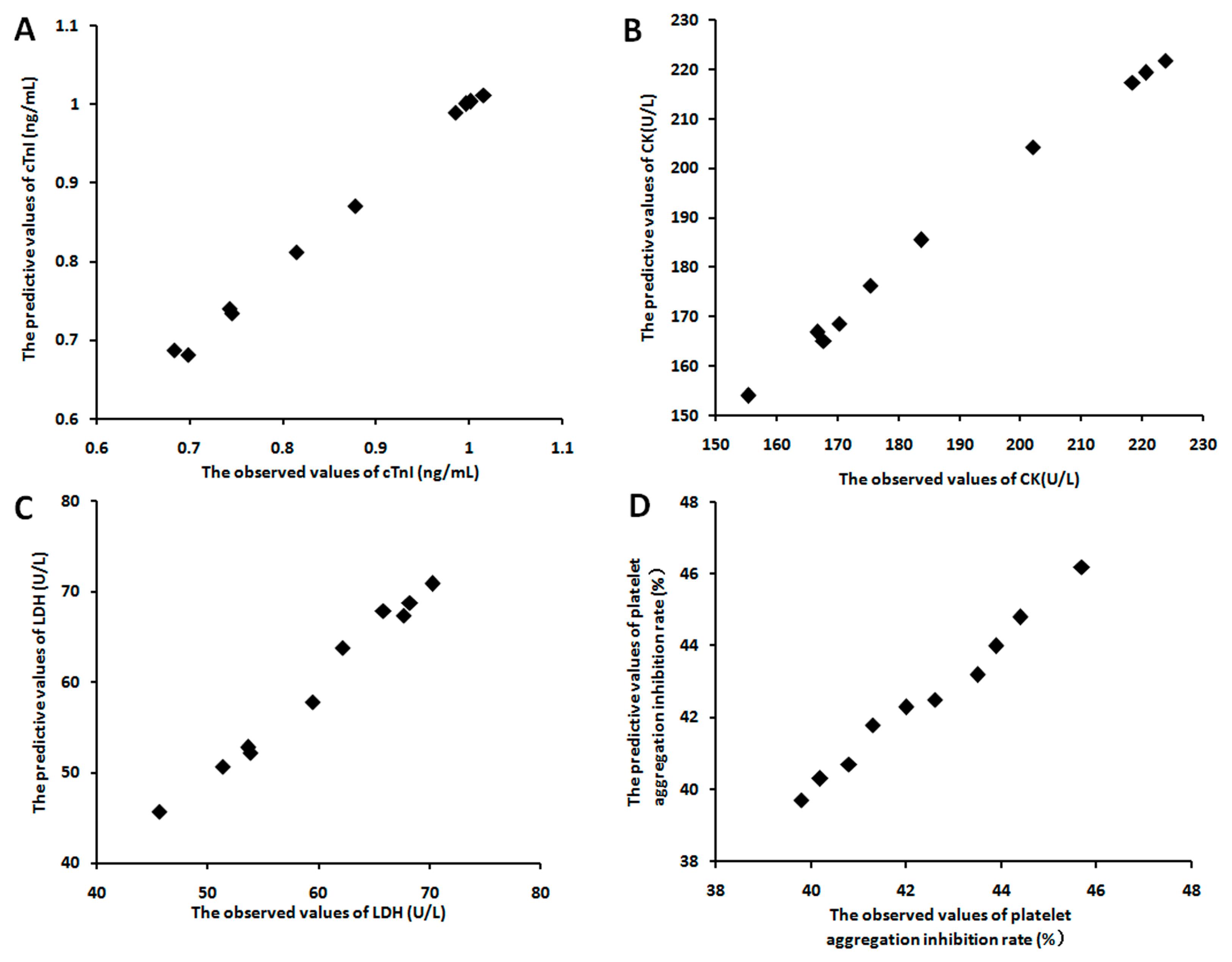 Molecules Free Full Text The Multivariate Regression Statistics
