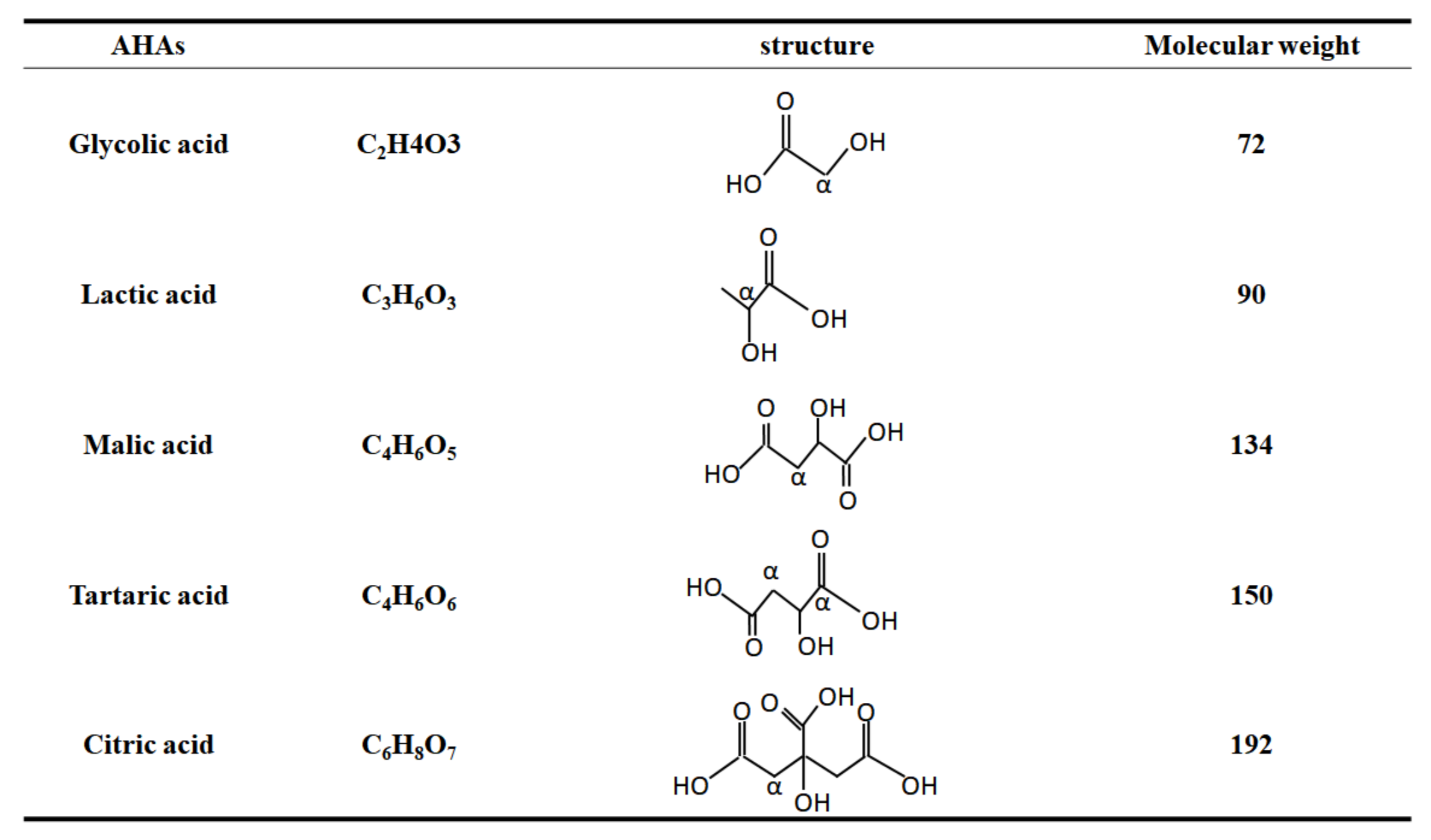 Molecules Free Full Text Dual Effects Of Alpha Hydroxy Acids On