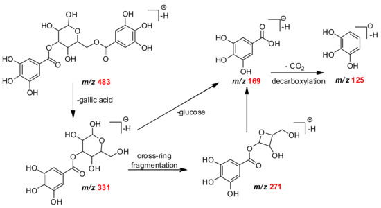 Molecules | May 2018 - Browse Articles