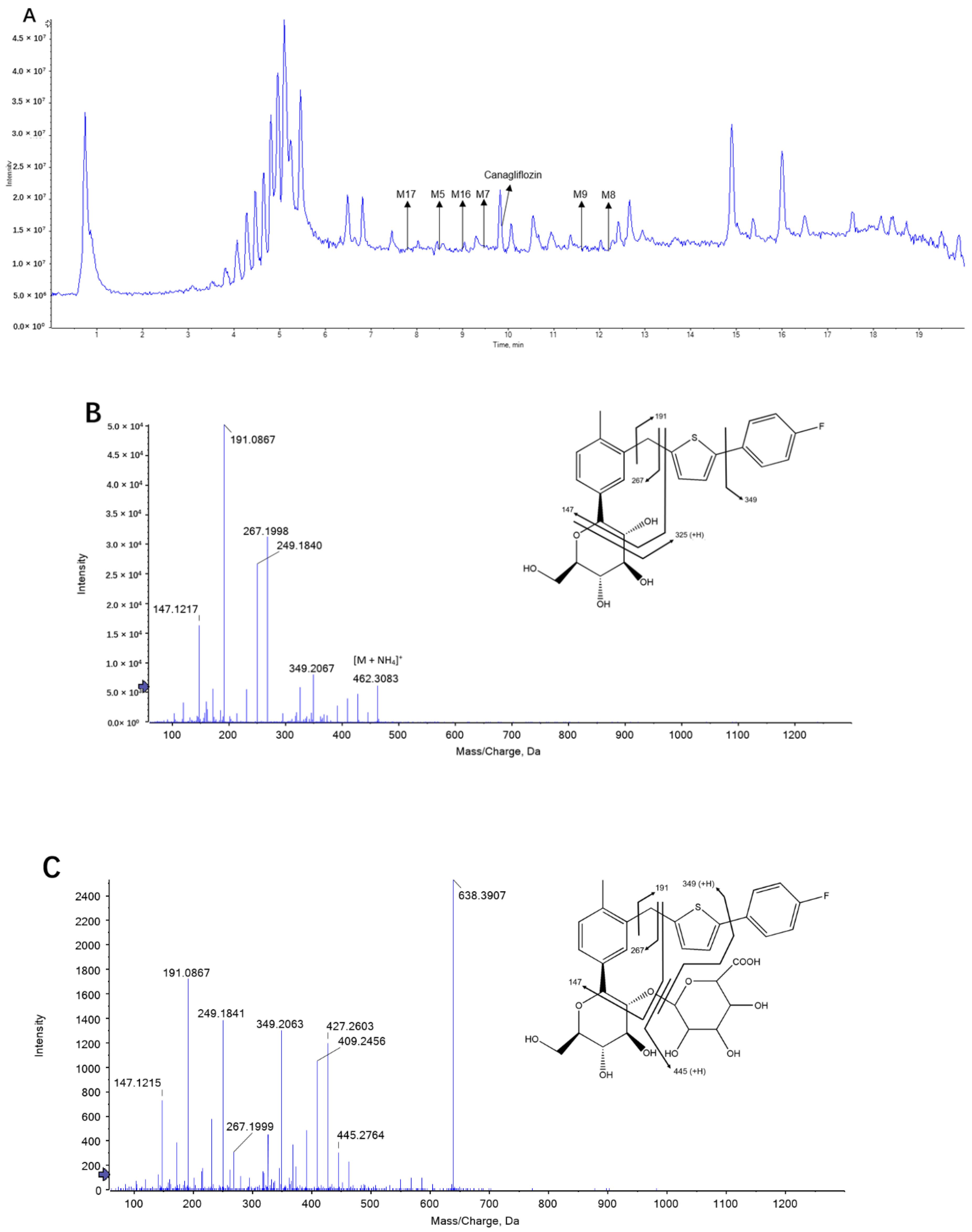 Molecules | Free Full-Text | Plasma Pharmacokinetic