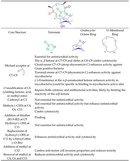 Molecules | Free Full-Text | Review on Abyssomicins: Inhibitors of