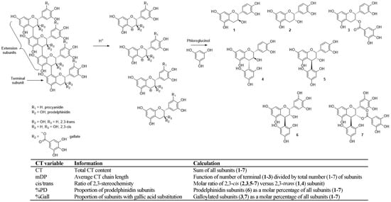 Molecules | Free Full-Text | Exploiting Compositionally