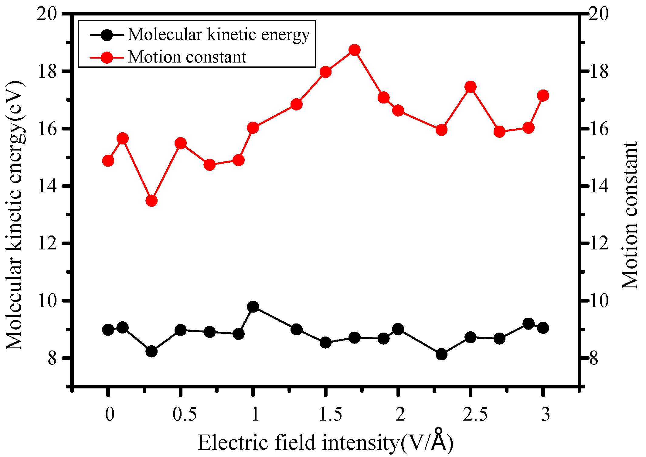 Molecules Free Full Text Electric Field Intensity Effects On The Gt Galleries For How To Draw Shear Force And Bending Moment Diagram 23 01861 G006