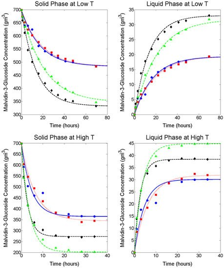 Molecules | Free Full-Text | Modelling the Mass Transfer Process of