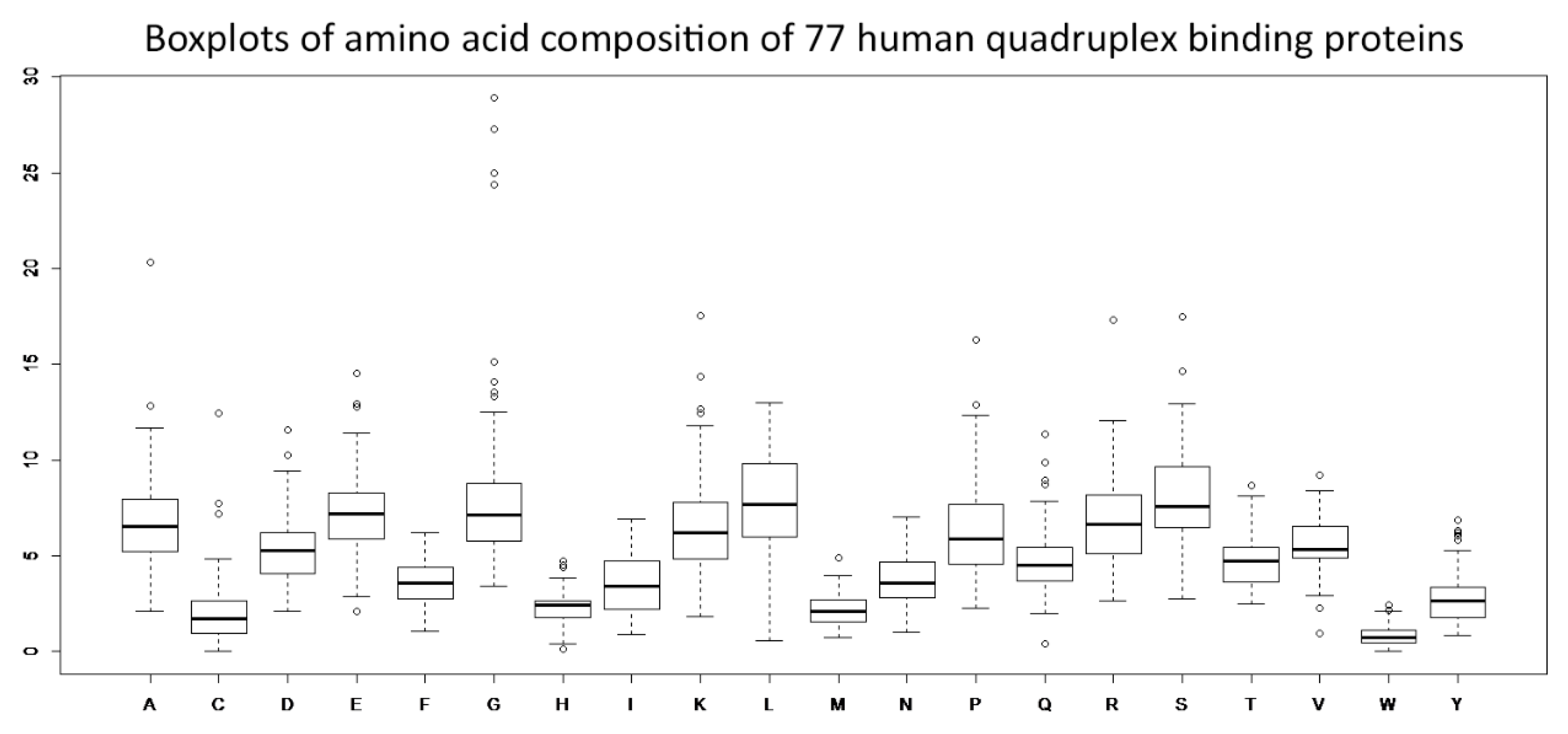 Molecules free full text the amino acid composition of no altavistaventures Images