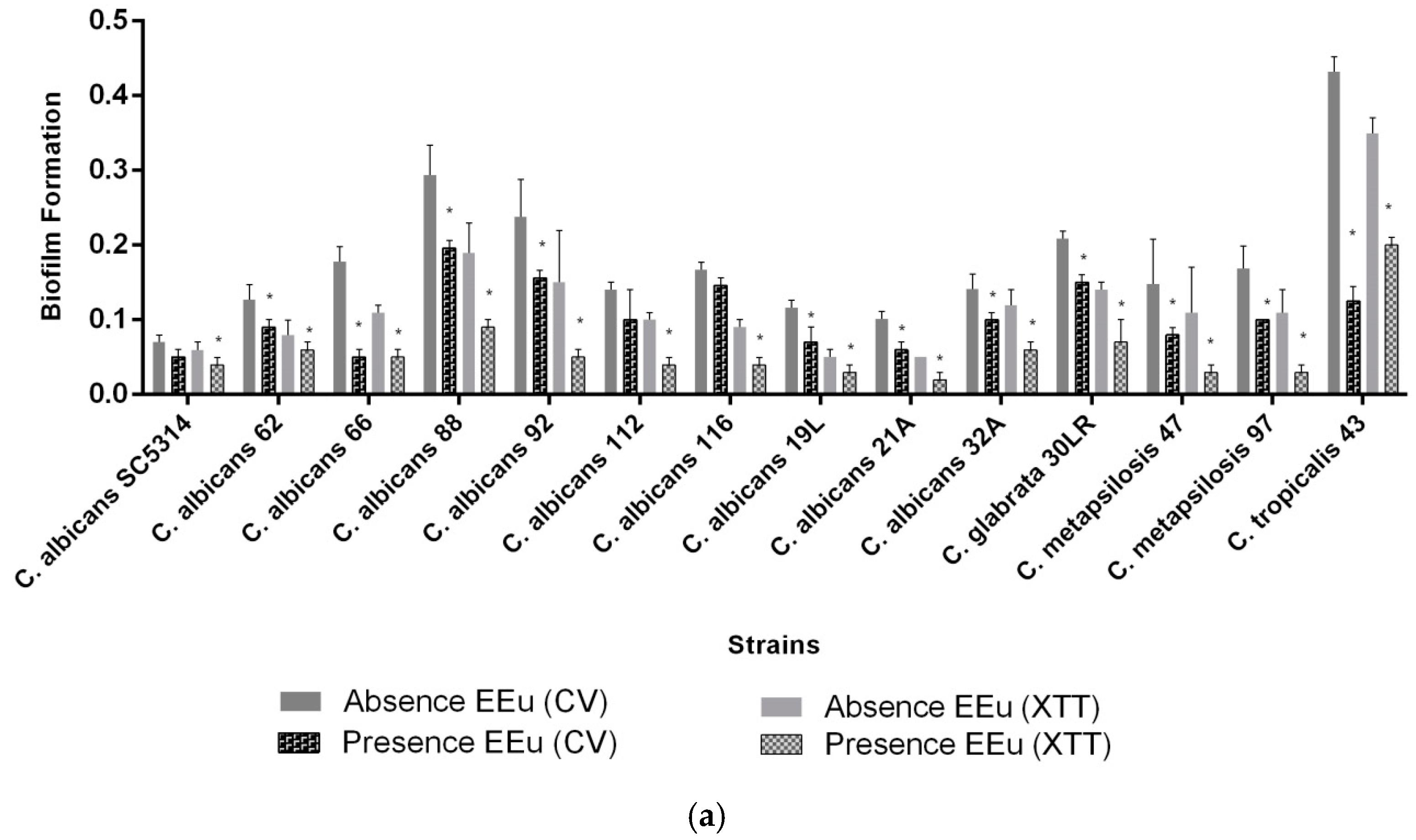 Molecules | Free Full-Text | Influence of Eugenia uniflora