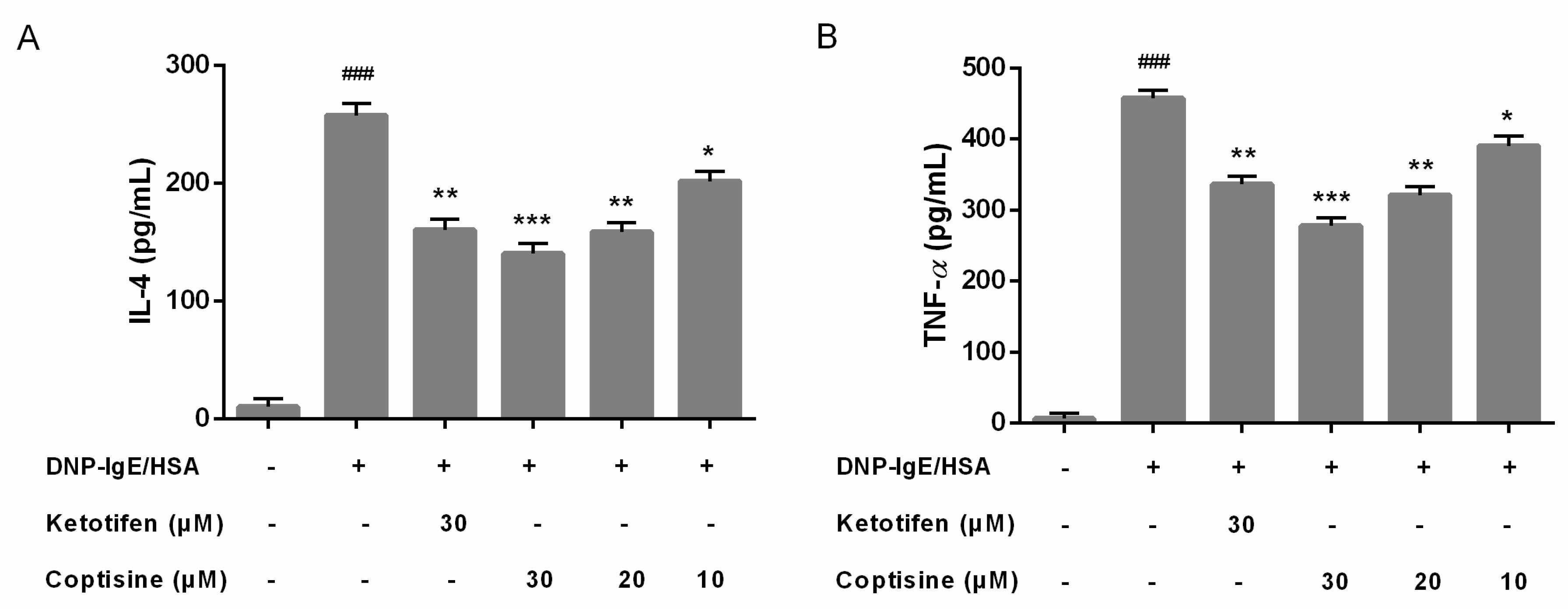 Molecules   Free Full-Text   Coptisine Suppresses Mast Cell