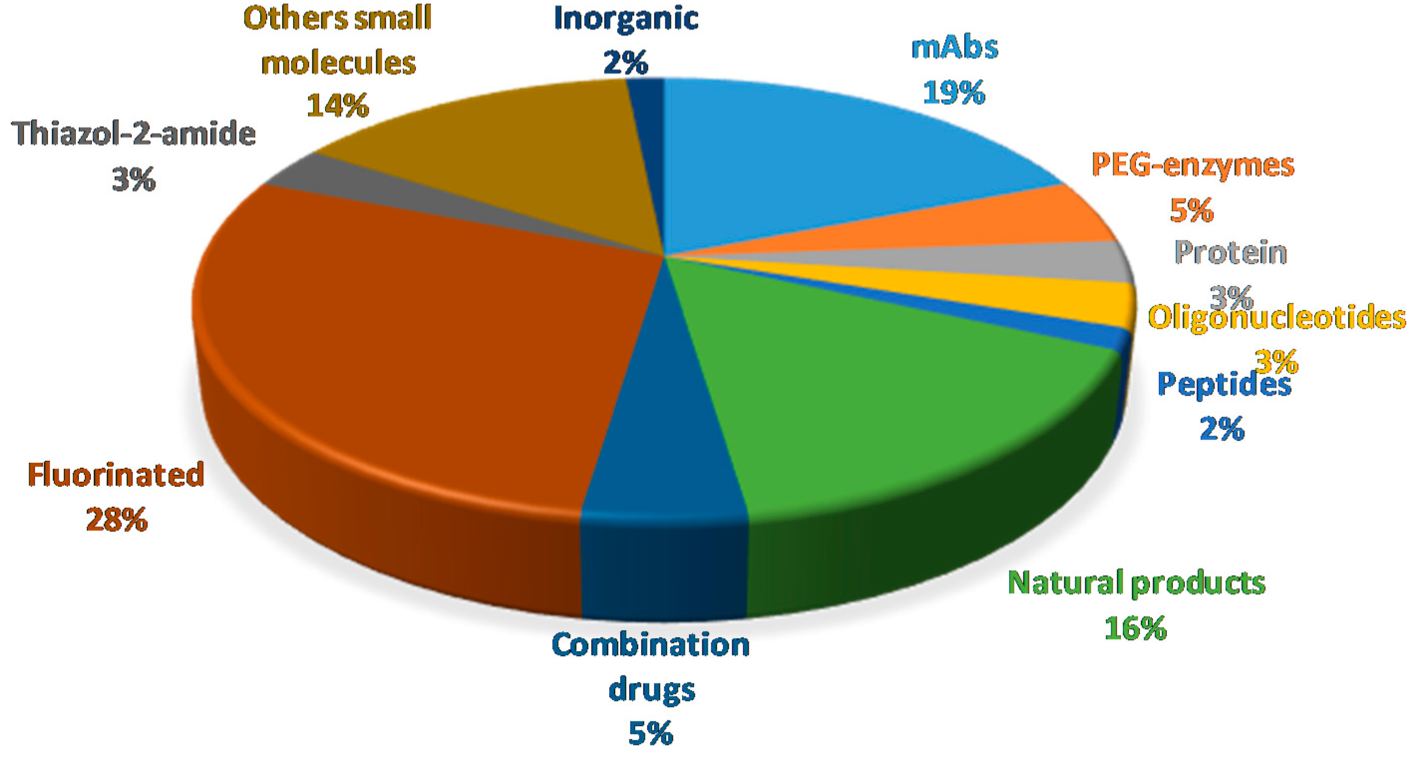 Molecules   Free Full-Text   The Pharmaceutical Industry in