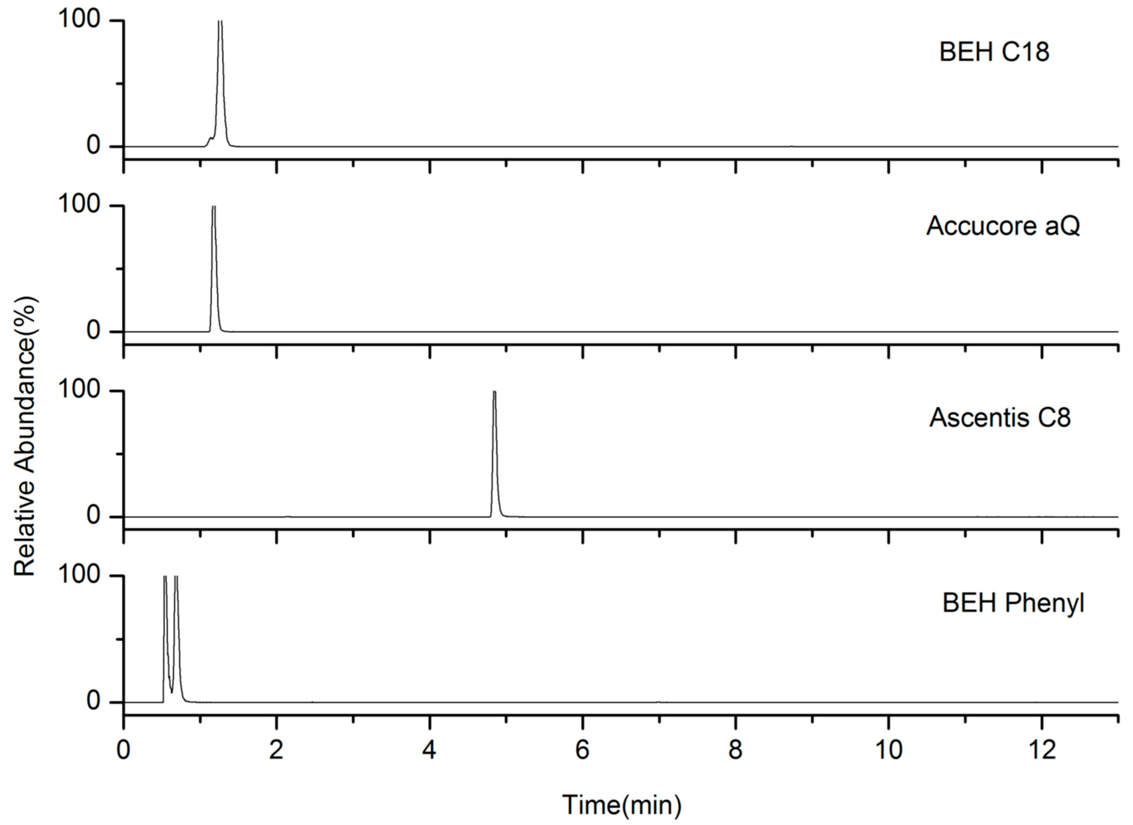 Molecules | Free Full-Text | Analysis of 27 β-Blockers and