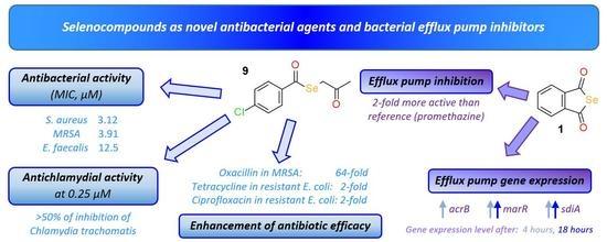 Molecules | Free Full-Text | Selenocompounds as Novel