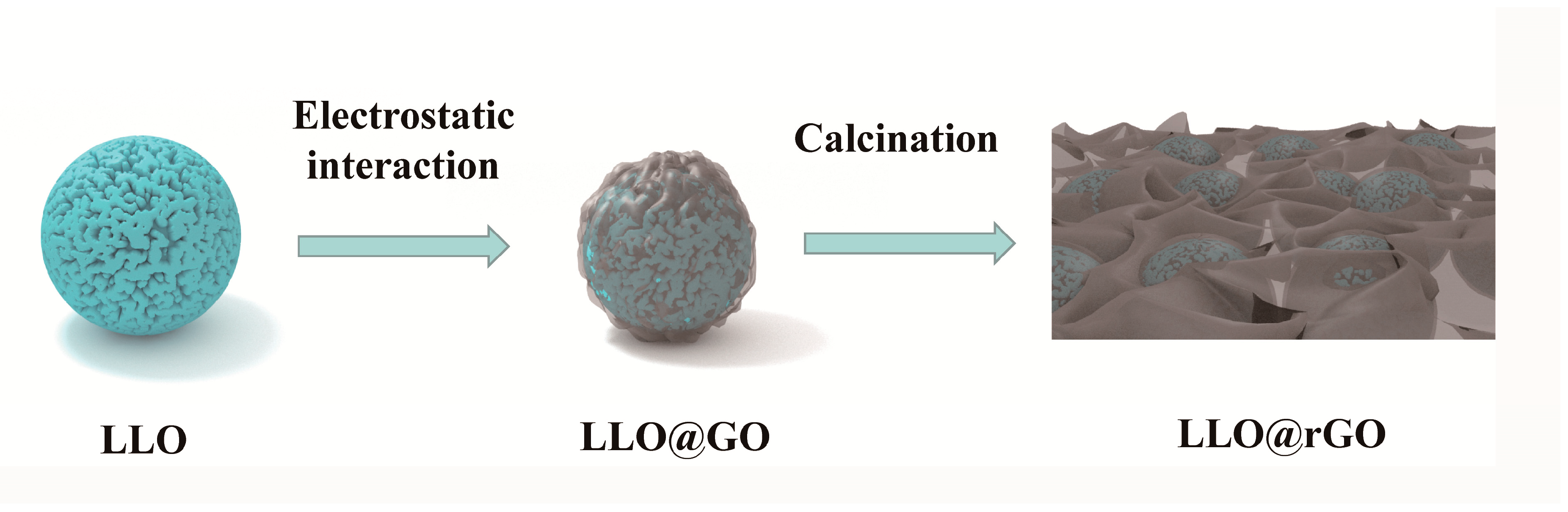 Molecules | Free Full-Text | Well-Wrapped Li-Rich Layered Cathodes