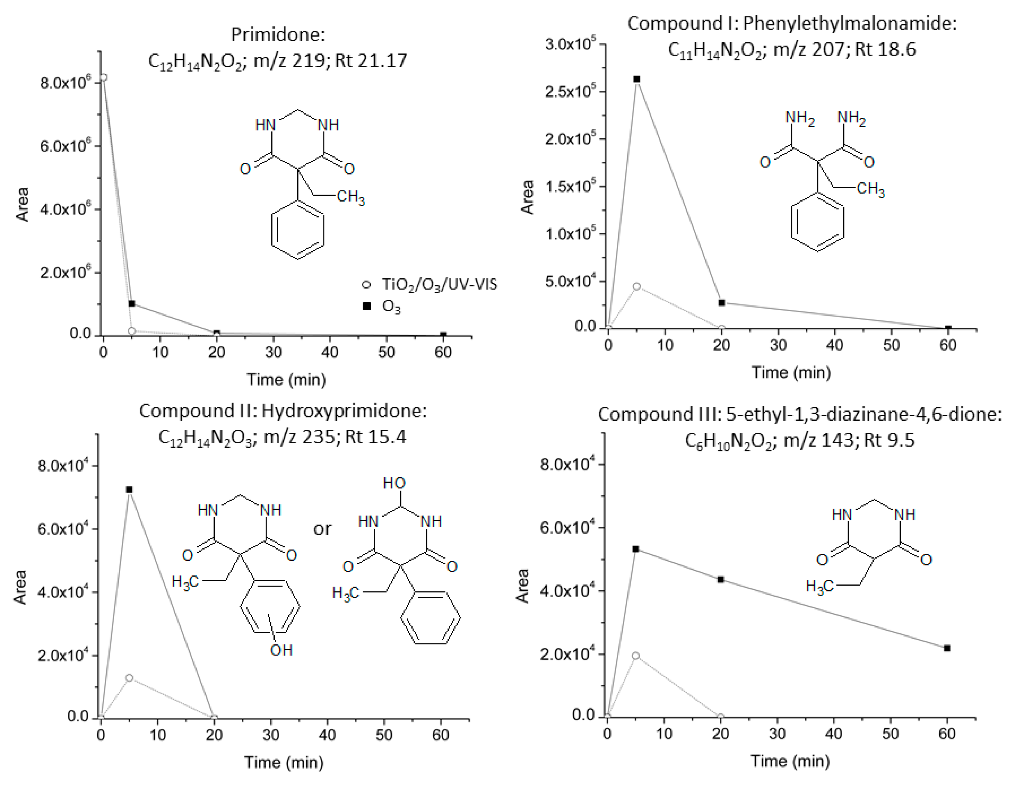 Molecules | Free Full-Text | Ozone-Based Advanced Oxidation
