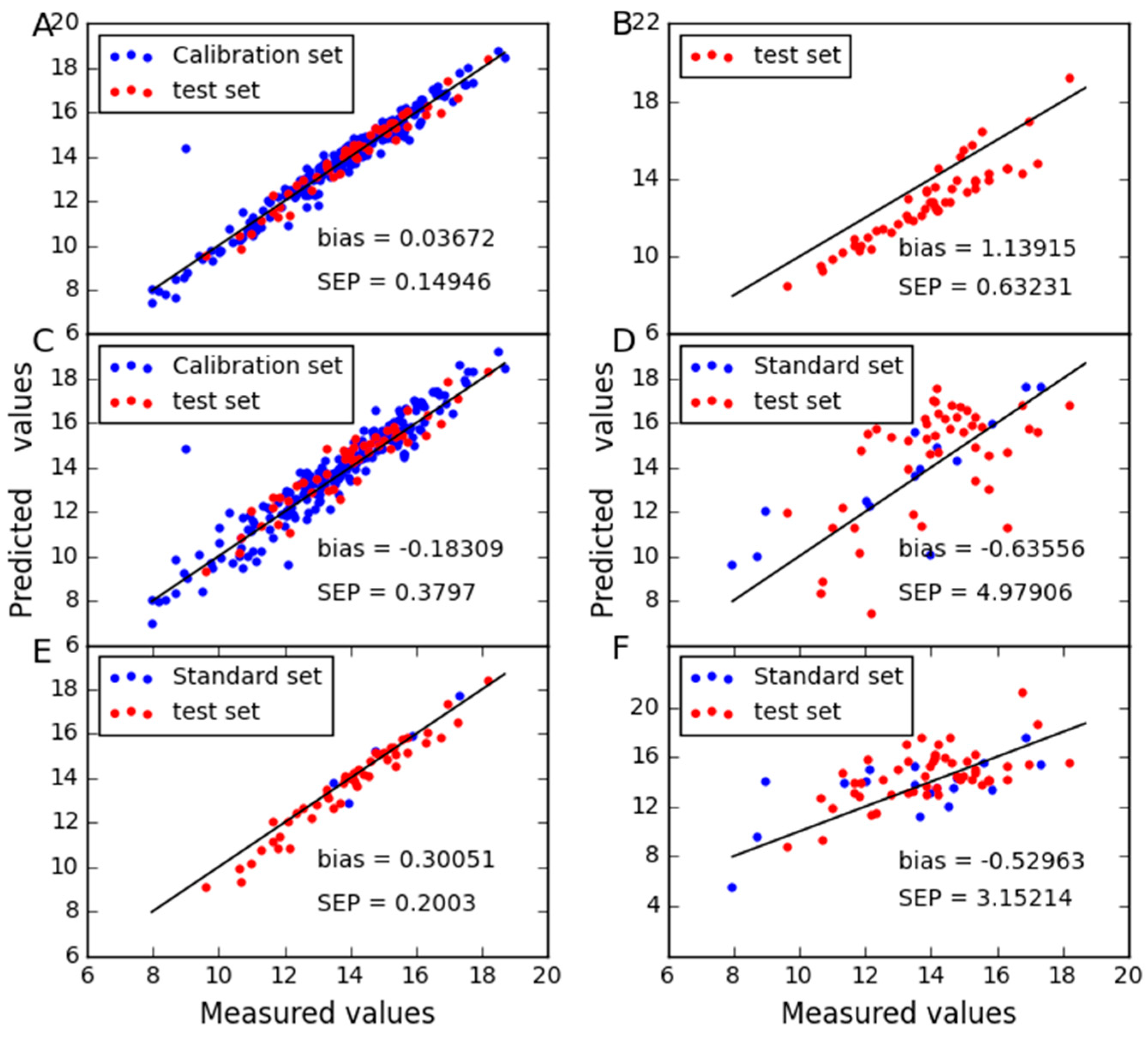 Molecules   Free Full-Text   Calibration Transfer Based on