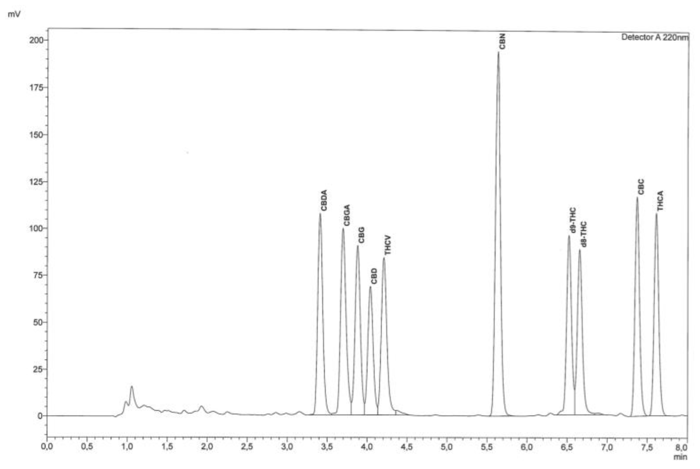 Molecules | Free Full-Text | Fast Detection of 10