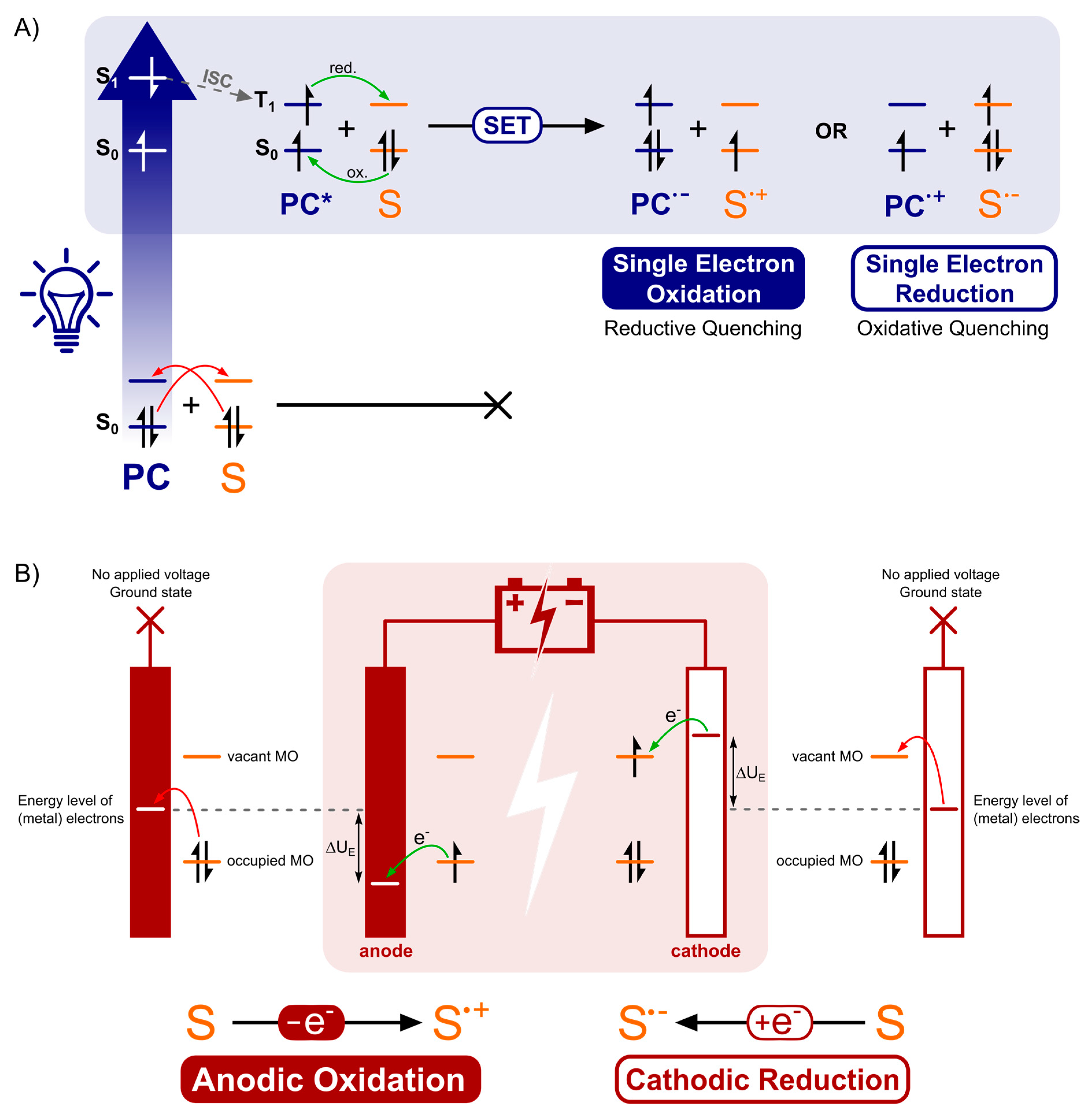 Molecules | Free Full-Text | Electrochemistry and Photoredox