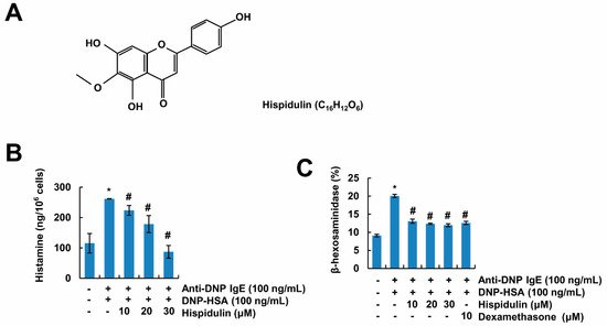 Molecules   Free Full-Text   Hispidulin Inhibits Mast Cell-Mediated