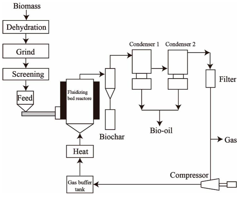Wind Turbine Diagram As Well Amc 304 Engine Diagram On Schematic Di