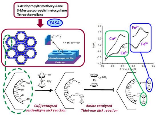Molecules | Special Issue : Microporous/Mesoporous Inorganic