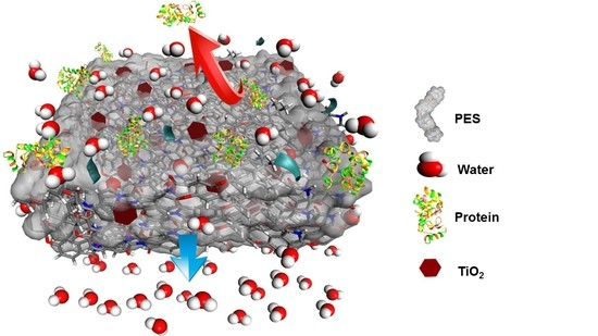 Molecules | Free Full-Text | ANOVA Design for the Optimization of