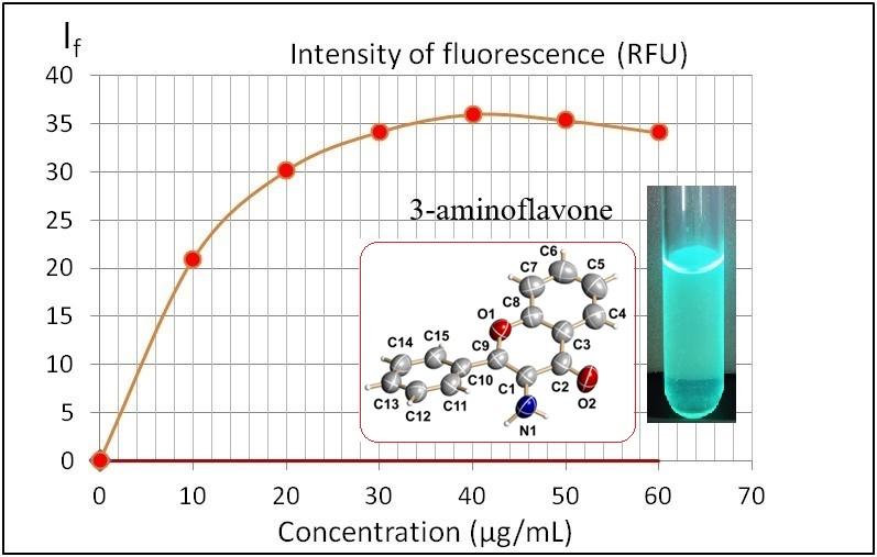 Molecules   Free Full-Text   Fluorimetric Properties of 3